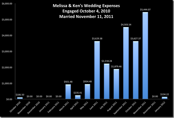 total-wedding-expenses-by-month-supernovabride