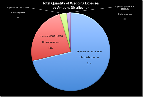 wedding-expenses-quanity-amount-distribution-supernovabride