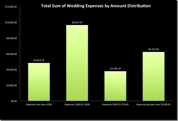 Amount-distribution-wedding-expenses-supernovabride
